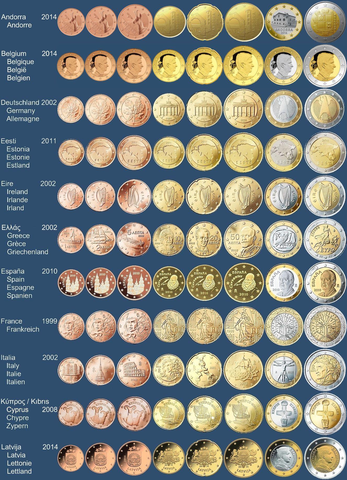 Монеты евро по странам фото